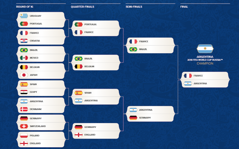 1202482324_FIFAWorldCup2018-Prediction.thumb.png.9be70854d34d5a659917289387e3e1fc.png